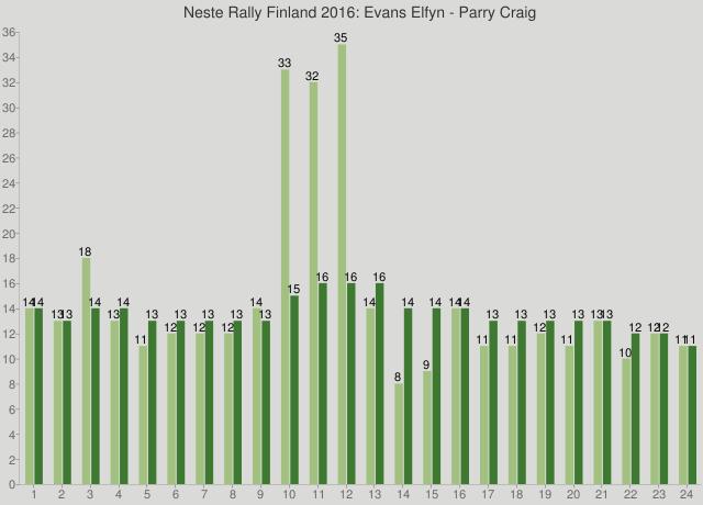Neste Rally Finland 2016: Evans Elfyn - Parry Craig