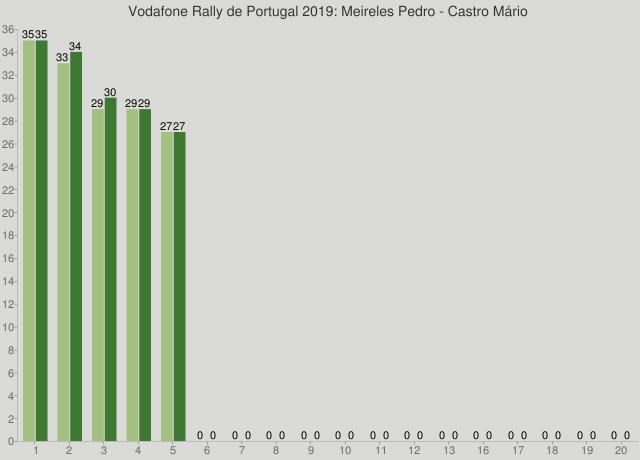 Vodafone Rally de Portugal 2019: Meireles Pedro - Castro Mário