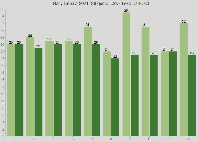 Rally Liepaja 2021: Stugemo Lars - Lexe Karl-Olof