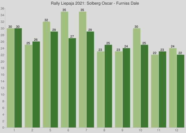 Rally Liepaja 2021: Solberg Oscar - Furniss Dale