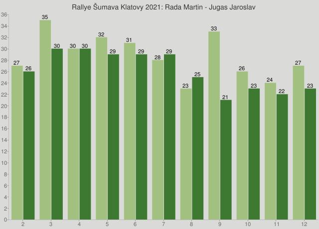 Rallye Šumava Klatovy 2021: Rada Martin - Jugas Jaroslav