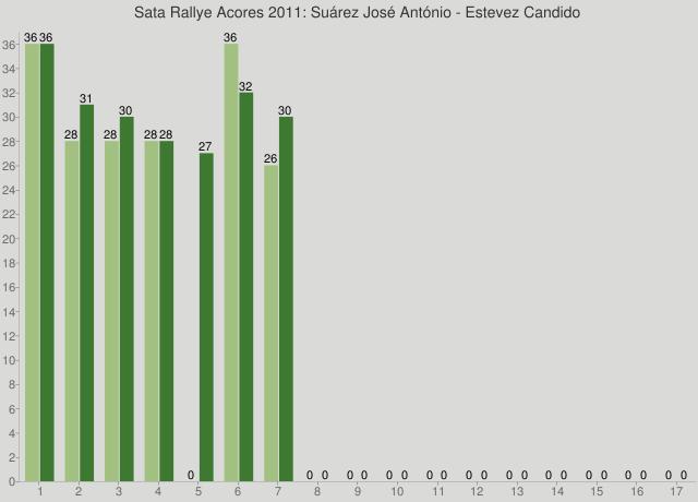 Sata Rallye Acores 2011: Suárez José António - Estevez Candido