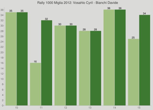 Rally 1000 Miglia 2012: Vosahlo Cyril - Bianchi Davide