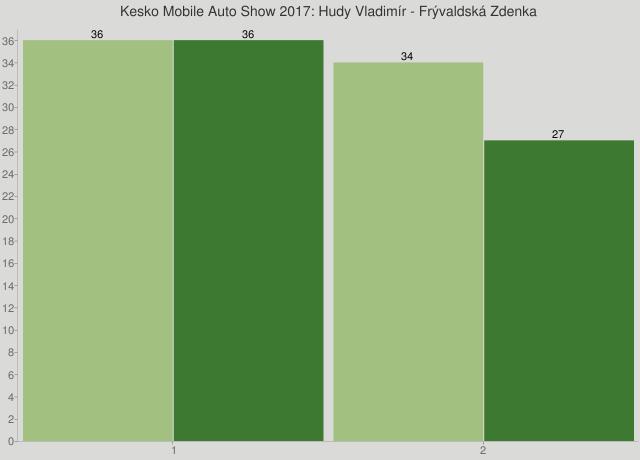 Kesko Mobile Auto Show 2017: Hudy Vladimír - Frývaldská Zdenka