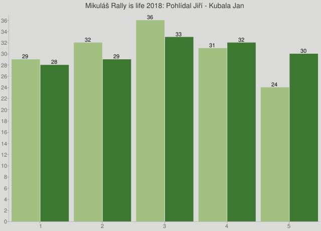 Mikuláš Rally is life 2018: Pohlídal Jiří - Kubala Jan