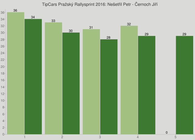 TipCars Pražský Rallysprint 2016: Nešetřil Petr - Černoch Jiří