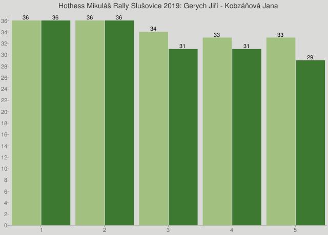 Hothess Mikuláš Rally Slušovice 2019: Gerych Jiří - Kobzáňová Jana