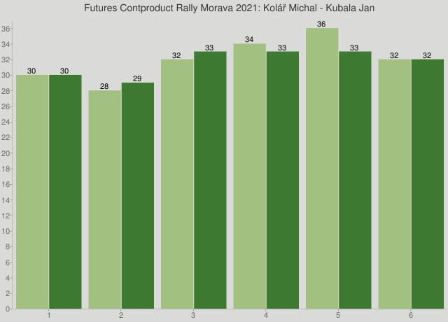 Futures Contproduct Rally Morava 2021: Kolář Michal - Kubala Jan