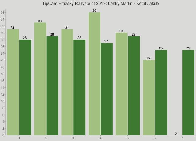 TipCars Pražský Rallysprint 2019: Lehký Martin - Kotál Jakub