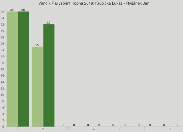 Vančík Rallysprint Kopná 2019: Krupička Lukáš - Ryšánek Jan