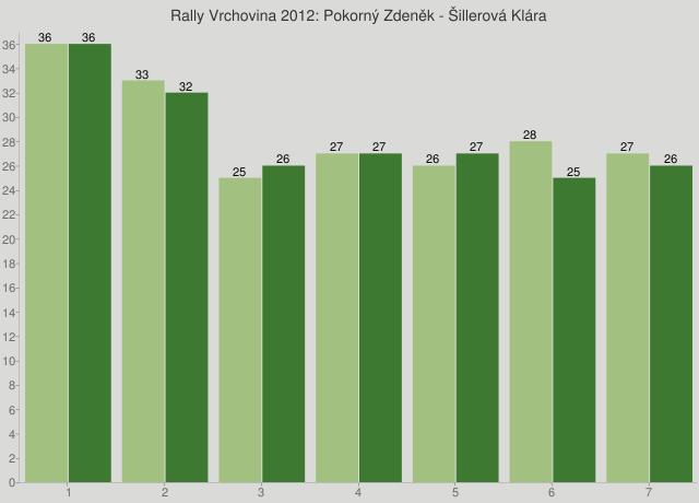 Rally Vrchovina 2012: Pokorný Zdeněk - Šillerová Klára