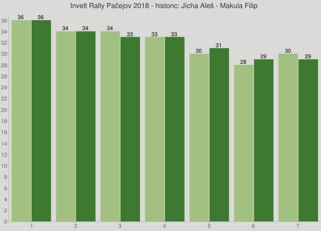 Invelt Rally Pačejov 2018 - historic: Jícha Aleš - Makula Filip