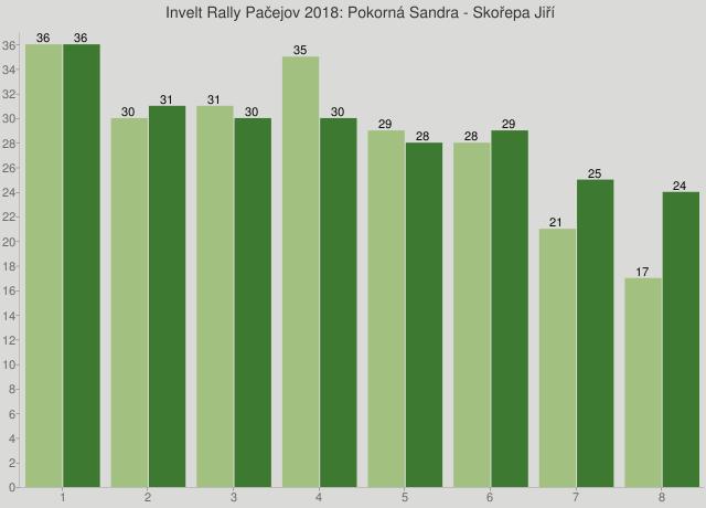 Invelt Rally Pačejov 2018: Pokorná Sandra - Skořepa Jiří