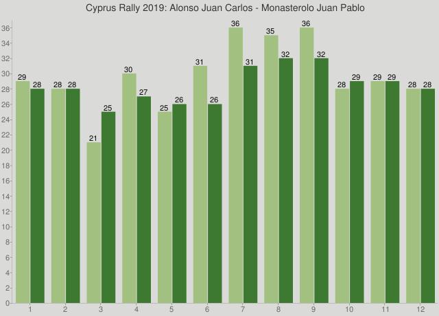 Cyprus Rally 2019: Alonso Juan Carlos - Monasterolo Juan Pablo