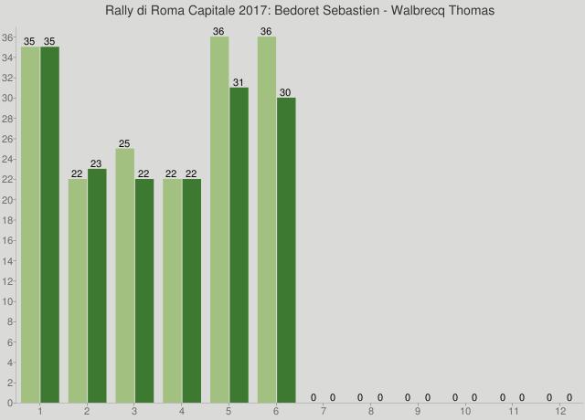 Rally di Roma Capitale 2017: Bedoret Sebastien - Walbrecq Thomas