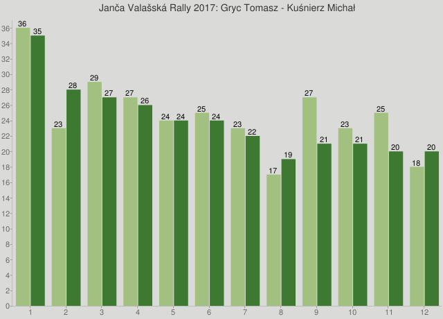 Janča Valašská Rally 2017: Gryc Tomasz - Kuśnierz Michał