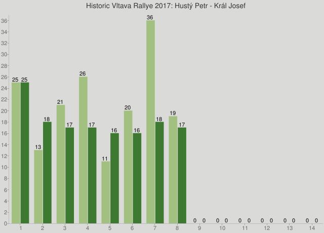Historic Vltava Rallye 2017: Hustý Petr - Král Josef