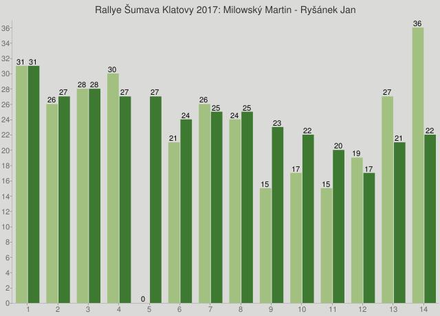 Rallye Šumava Klatovy 2017: Milowský Martin - Ryšánek Jan