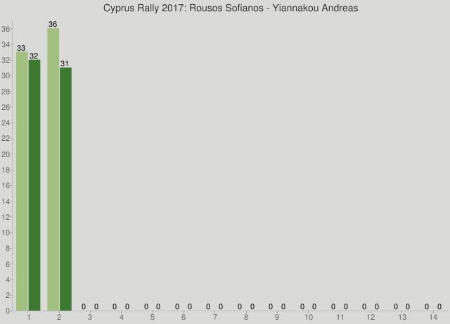 Cyprus Rally 2017: Rousos Sofianos - Yiannakou Andreas