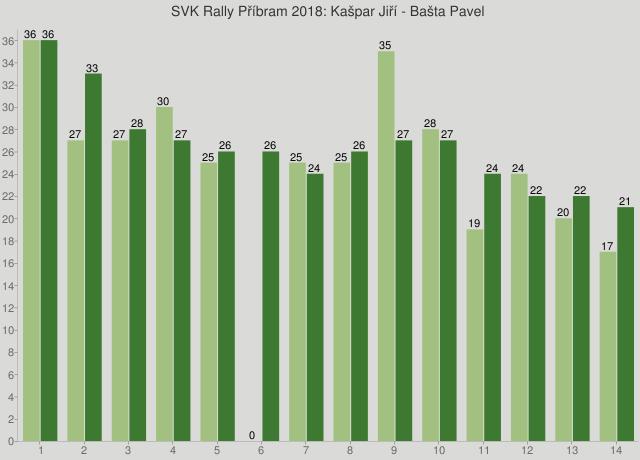 SVK Rally Příbram 2018: Kašpar Jiří - Bašta Pavel