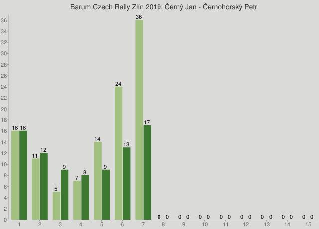 Barum Czech Rally Zlín 2019: Černý Jan - Černohorský Petr