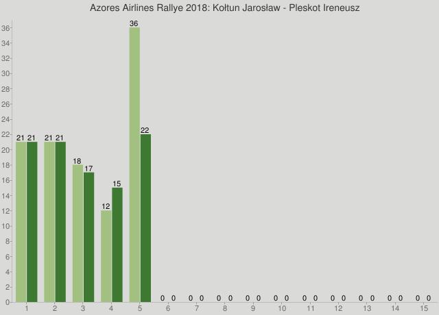 Azores Airlines Rallye 2018: Kołtun Jarosław - Pleskot Ireneusz