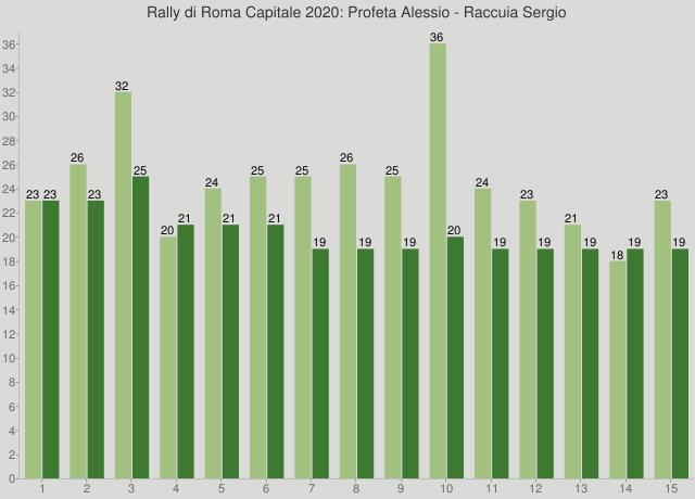 Rally di Roma Capitale 2020: Profeta Alessio - Raccuia Sergio