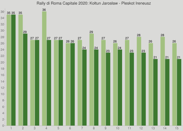 Rally di Roma Capitale 2020: Kołtun Jarosław - Pleskot Ireneusz