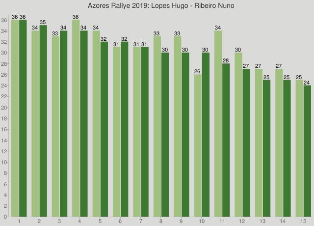 Azores Rallye 2019: Lopes Hugo - Ribeiro Nuno