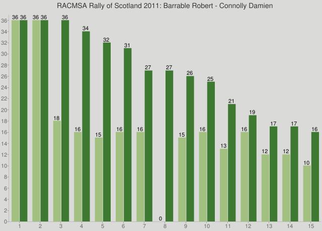 RACMSA Rally of Scotland 2011: Barrable Robert - Connolly Damien
