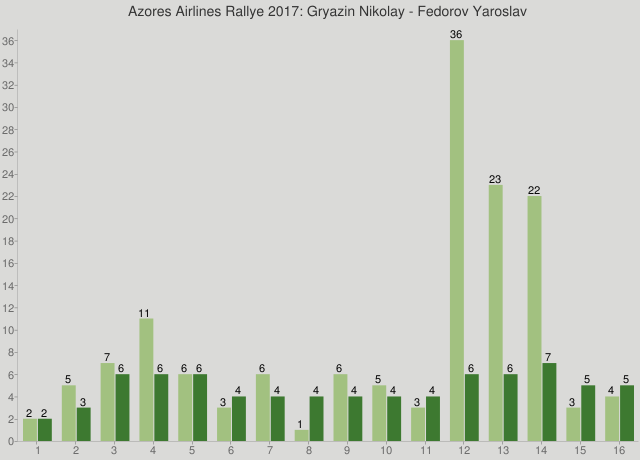Azores Airlines Rallye 2017: Gryazin Nikolay - Fedorov Yaroslav