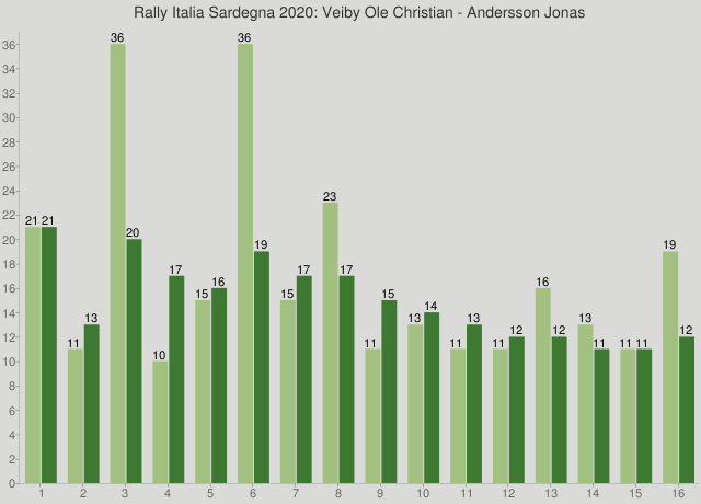Rally Italia Sardegna 2020: Veiby Ole Christian - Andersson Jonas