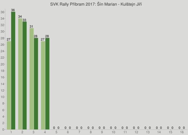 SVK Rally Příbram 2017: Šín Marian - Kulštejn Jiří