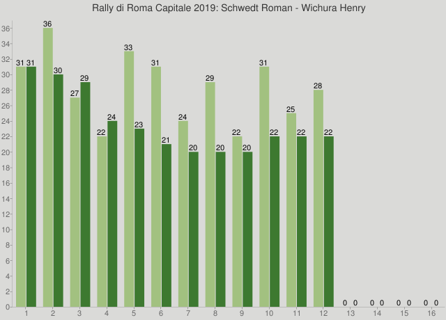 Rally di Roma Capitale 2019: Schwedt Roman - Wichura Henry
