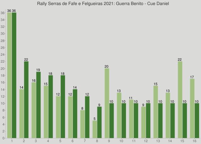 Rally Serras de Fafe e Felgueiras 2021: Guerra Benito - Cue Daniel