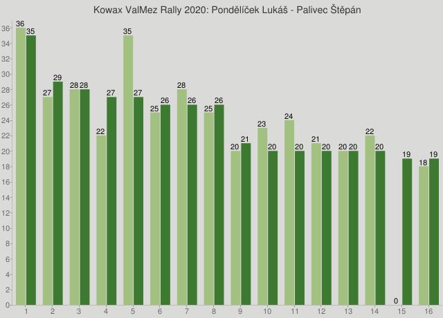 Kowax ValMez Rally 2020: Pondělíček Lukáš - Palivec Štěpán