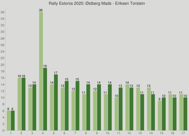Rally Estonia 2020: Østberg Mads - Eriksen Torstein