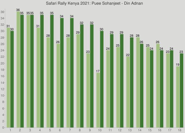 Safari Rally Kenya 2021: Puee Sohanjeet - Din Adnan