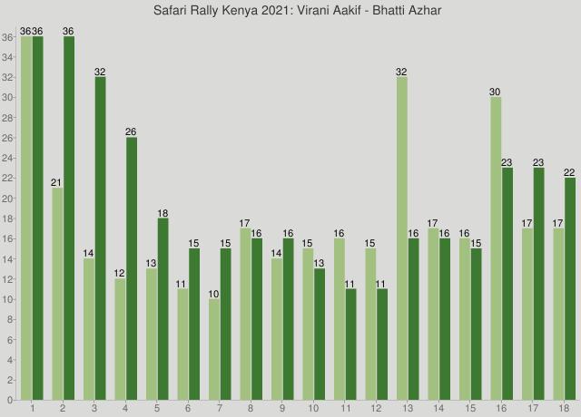 Safari Rally Kenya 2021: Virani Aakif - Bhatti Azhar