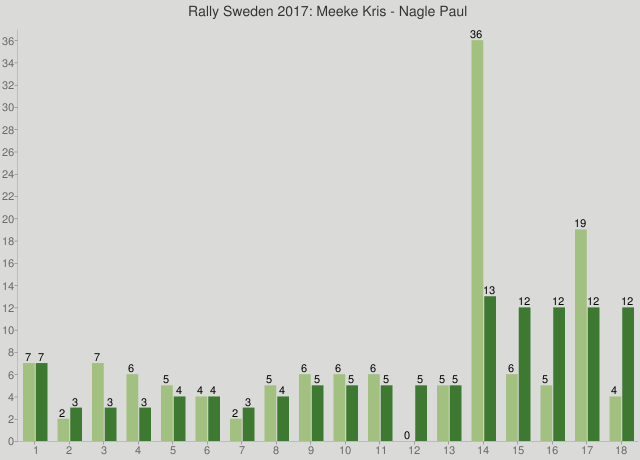 Rally Sweden 2017: Meeke Kris - Nagle Paul