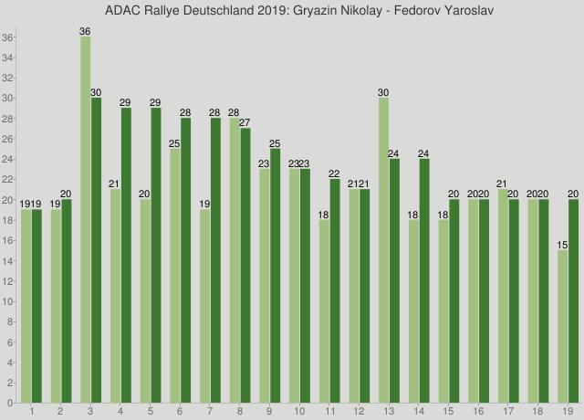 ADAC Rallye Deutschland 2019: Gryazin Nikolay - Fedorov Yaroslav
