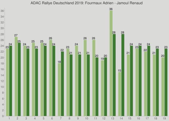 ADAC Rallye Deutschland 2019: Fourmaux Adrien - Jamoul Renaud