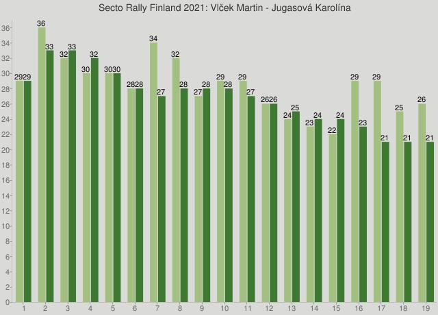 Secto Rally Finland 2021: Vlček Martin - Jugasová Karolína