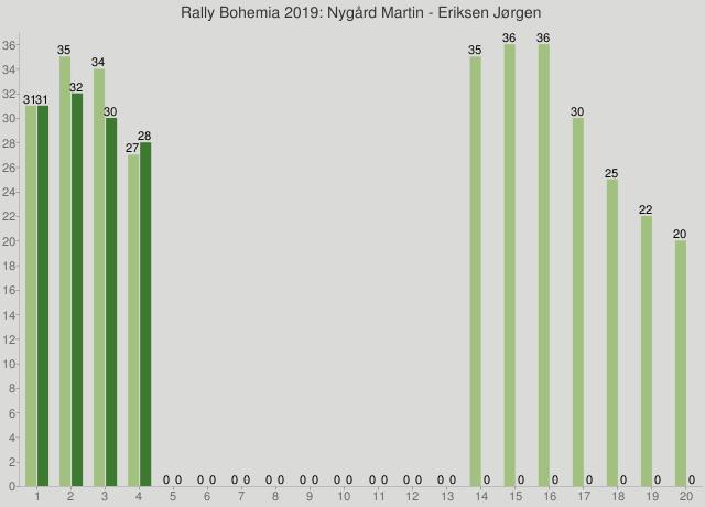 Rally Bohemia 2019: Nygård Martin - Eriksen Jørgen