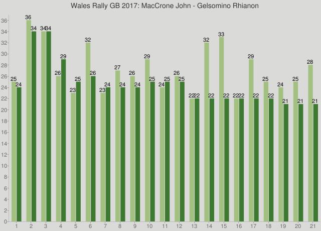 Wales Rally GB 2017: MacCrone John - Gelsomino Rhianon