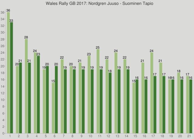 Wales Rally GB 2017: Nordgren Juuso - Suominen Tapio