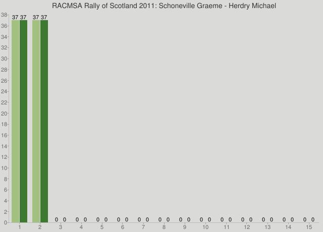 RACMSA Rally of Scotland 2011: Schoneville Graeme - Herdry Michael