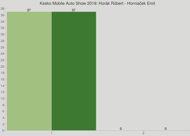 Kesko Mobile Auto Show 2019: Horák Róbert - Horniaček Emil