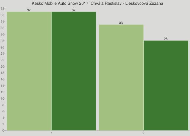 Kesko Mobile Auto Show 2017: Chvála Rastislav - Lieskovcová Zuzana