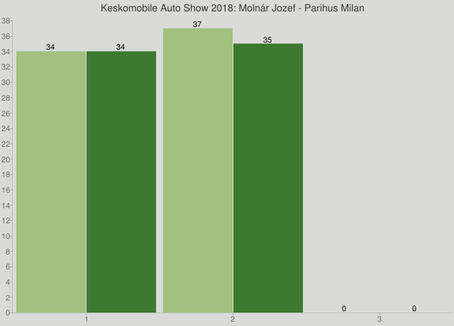 Keskomobile Auto Show 2018: Molnár Jozef - Parihus Milan
